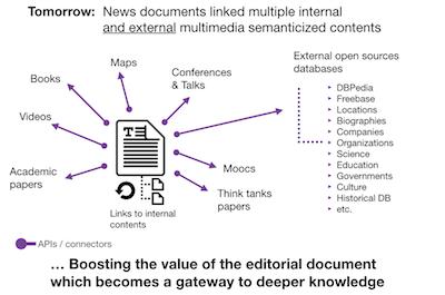Hoe semantic linking digitale content een extra pluspunt kan geven