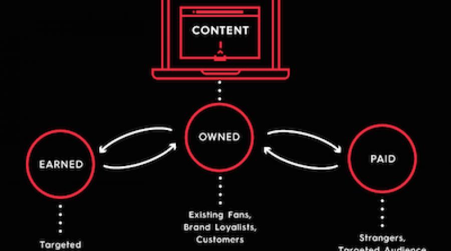 Leads scoren met de juiste content mix en distributie